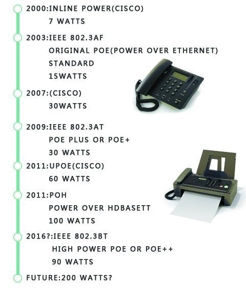 POE POE+ POE++乙太網供電技術及其應用 - 每日頭條