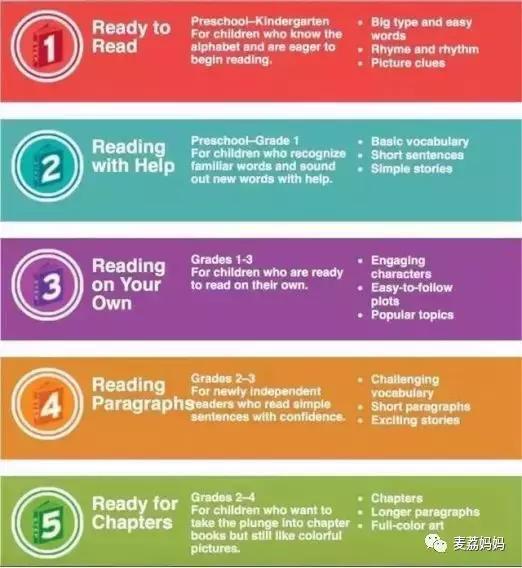 深度解析 | 英文分級閱讀要怎麼讀。實力經驗分享 - 每日頭條