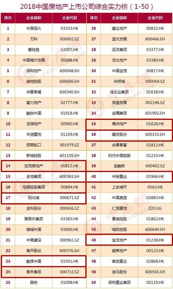 2018中國上市房企100強揭曉 : 10家閩企實力入圍 - 每日頭條
