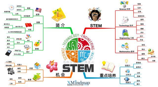 對新教育的認知不要落伍了,這張思維導圖告訴你什麼是STEM教育! - 每日頭條
