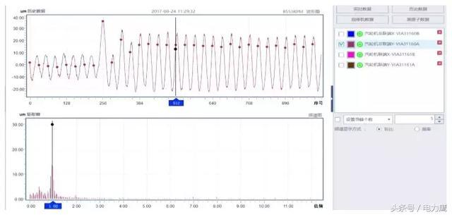 某廠合成氣機組汽輪機斷葉片類故障診斷案例 - 每日頭條