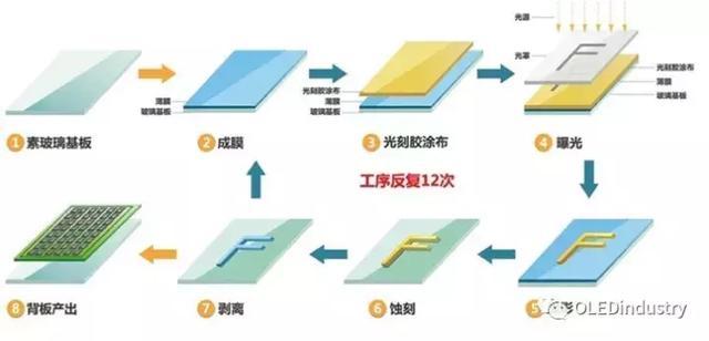 OLED各段製程設備及企業匯總 - 每日頭條
