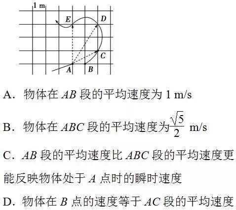 高一高二必備:高中物理重點,考點都在這兒(速度,加速度) - 每日頭條