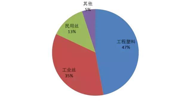 每年300+萬噸尼龍66都是哪些企業生產? - 每日頭條
