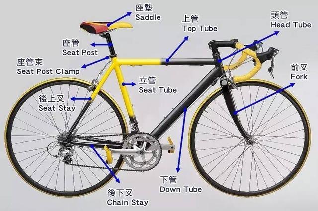 自行車零件大圖解(中英文對照),你認識多少? - 每日頭條