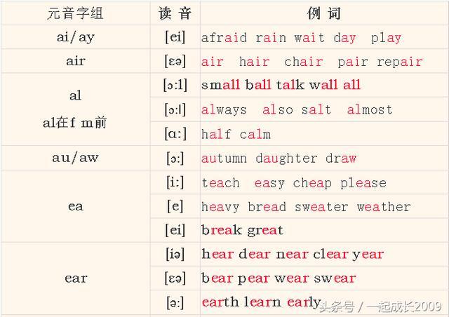 英語發音不準也會教孩子了!很簡單的音標學習教程分享給大家! - 每日頭條
