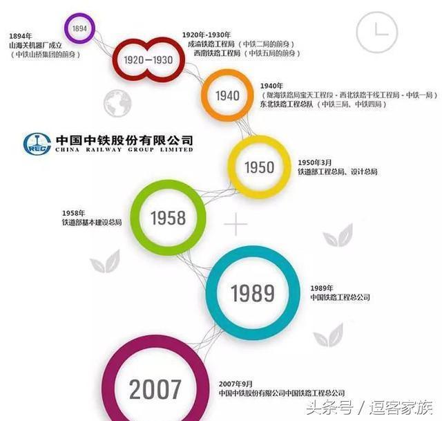 教你分清中國鐵建和中國中鐵 - 每日頭條
