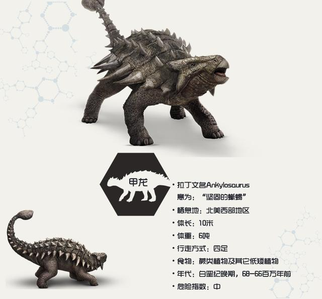 這些大傢伙你都造嗎? 《侏羅紀世界》恐龍大科普 - 每日頭條