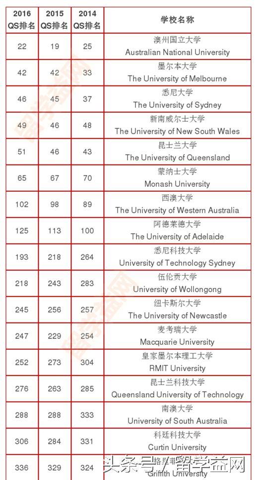 2016-2017QS世界大學排名完整榜單(澳洲版) - 每日頭條