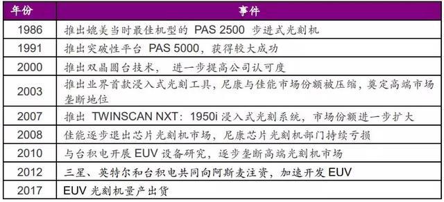全球半導體設備廠商營收排名TOP5! - 每日頭條