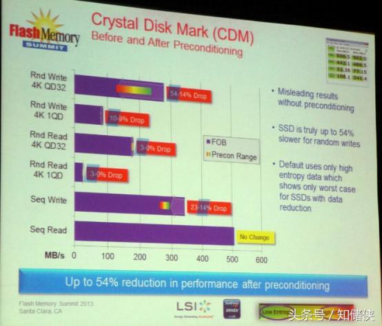用哪款軟體測試固態硬碟速度最準 - 每日頭條
