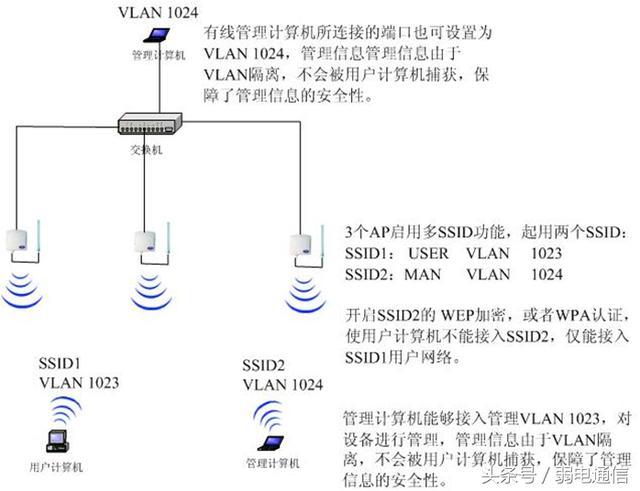 無線區域網的組網 - 每日頭條
