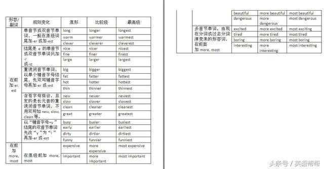 中考英語形容與副詞的用法 - 每日頭條