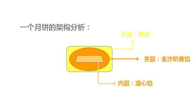 網紅級月餅:金沙奶黃流心月餅,你也可以自己做 - 每日頭條