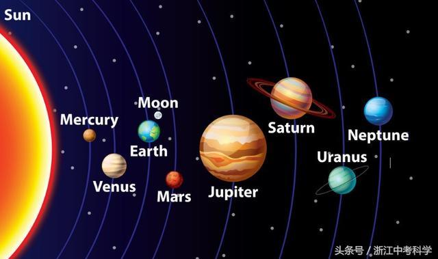 太陽系八大行星 - 每日頭條