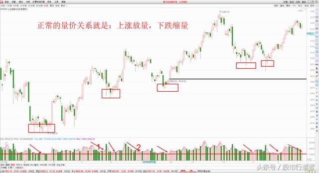 股票:大盤繼續調整。如何遠離風險。把握機會? - 每日頭條