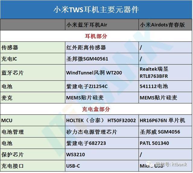 TWS藍牙耳機供應鏈+主流方案對比(附知名廠商30家!) - 每日頭條