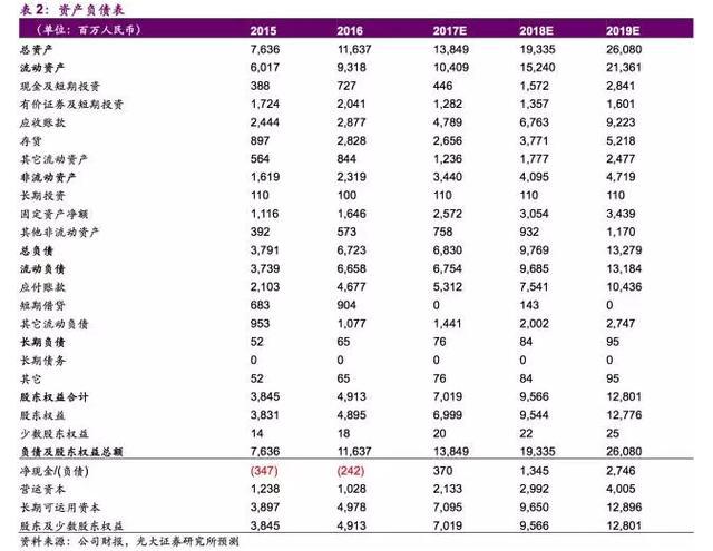 光大海外:舜宇(02382)業績超預期 上調目標價至130元 - 每日頭條