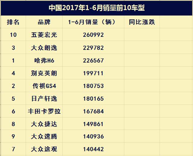 看看每個國家本土汽車的銷量排行榜。會發現中國自主汽車在進步 - 每日頭條