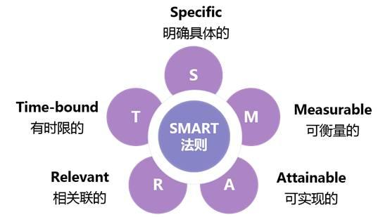 「SMART」目標管理,幫你五步實現目標! - 每日頭條
