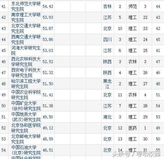 2017中國大學研究生排名,看看哪所大學的研究生競爭力強 - 每日頭條