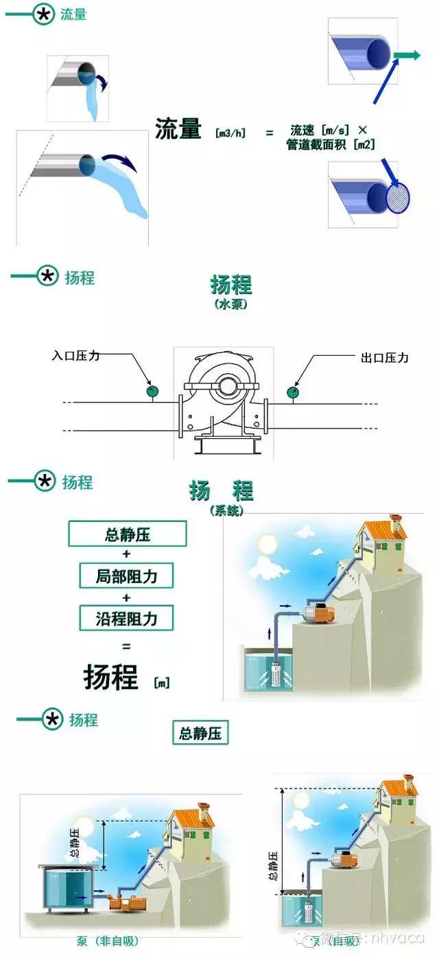 泵的基礎知識與水泵選型及空調水泵的變頻控制 - 每日頭條