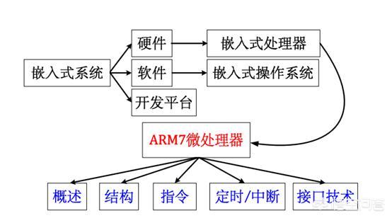 如何學習嵌入式系統? - 每日頭條