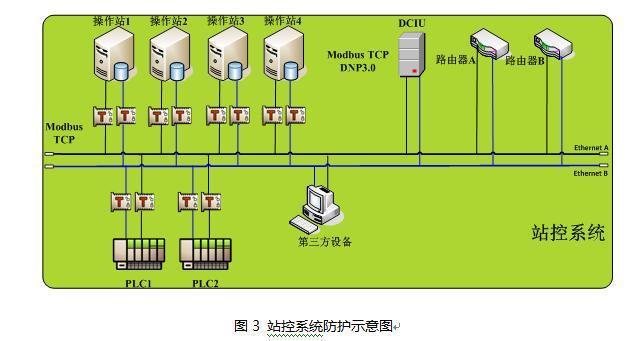 工業控制SCADA系統的信息安全研究(二) - 每日頭條