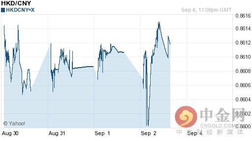 港幣兌人民幣匯率今日走勢-09月05日港幣兌人民幣匯率今日匯率 - 每日頭條