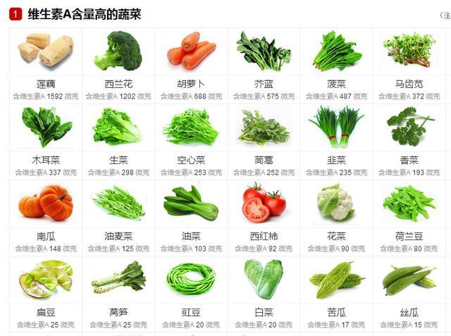 缺乏維生素到底有多可怕?不愛吃蔬菜的你。需要知道這些事 - 每日頭條