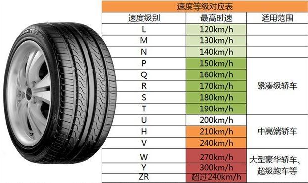 輪胎的速度等級劃分,側面的H,S,T代表最高速度是多少? - 每日頭條