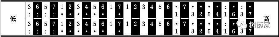 半音階10孔24孔複音口琴音階排列大全 - 每日頭條