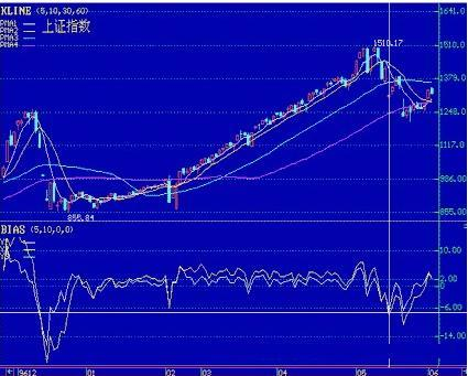 股票技術指標分析:如何利用乖離率BIAS判斷大盤指數走勢 - 每日頭條