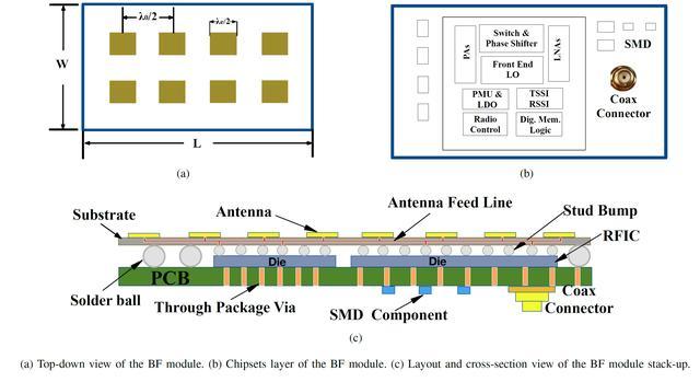 高通公司:在智慧型手機尺寸上展示最優化5G NR 毫米波RF前端的設計 - 每日頭條