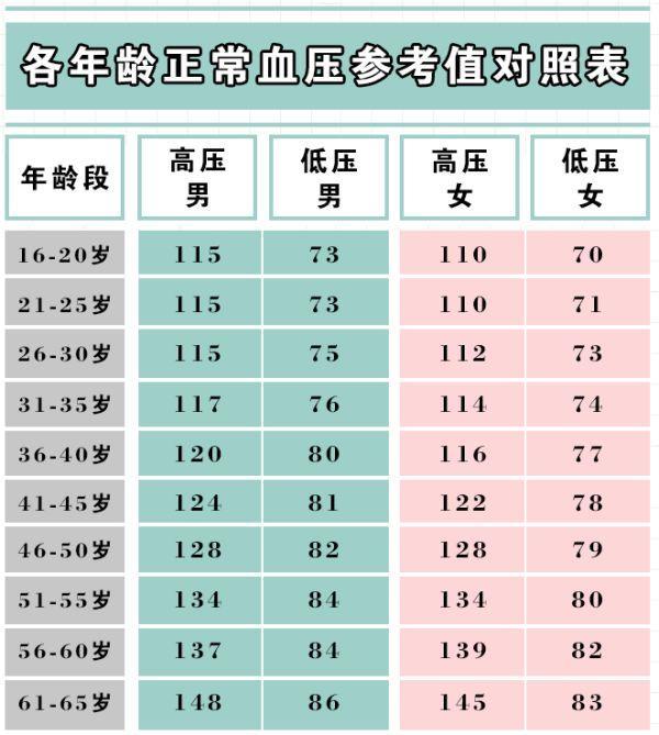 成年人各年齡段血壓,血糖,血脂,尿酸參考值對照表,果斷收藏 - 每日頭條