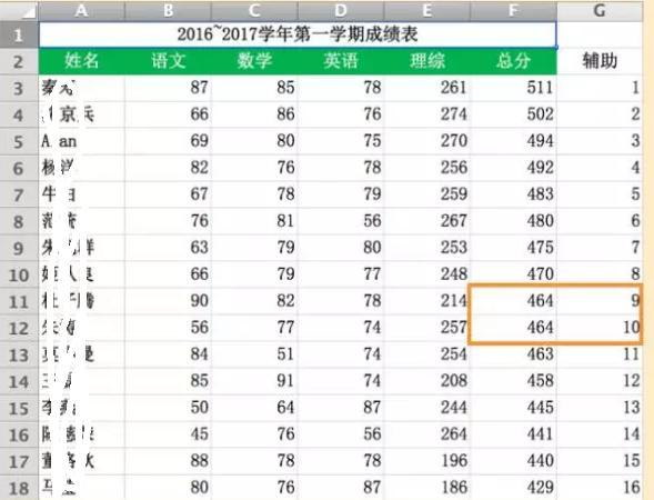 看Excel函數Rank如何智能排序? - 每日頭條