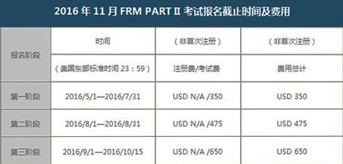 CFA和FRM的區別是什麼? - 每日頭條