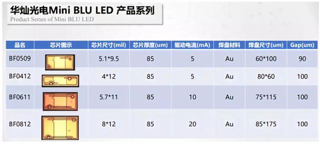 Mini/Micro LED技術新品重磅發布。華燦光電搶占行業制高點 - 每日頭條