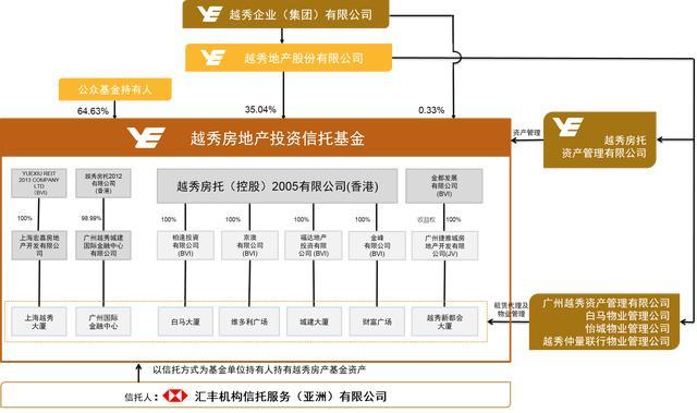 中國版REITs正孵化 不動產證券化有可為 - 每日頭條