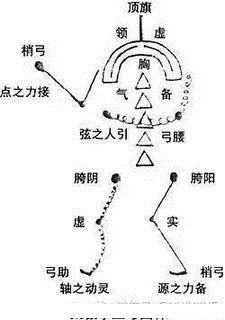 站樁如何做到「一身備五功」?師徒問答篇:三體式(二) - 每日頭條