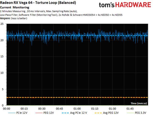 AMD RX Vega顯卡功耗,溫度表現如何,看看外媒測試結果 - 每日頭條