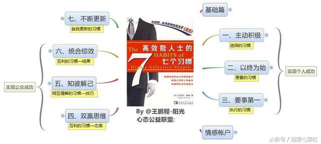 《高效能人士的七個習慣》高效人生的終極法則! - 每日頭條