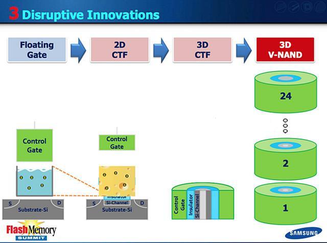 助力SSD達到2T 三星V-NAND快閃記憶體技術解析 - 每日頭條