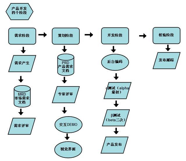 網際網路產品開發流程 - 每日頭條