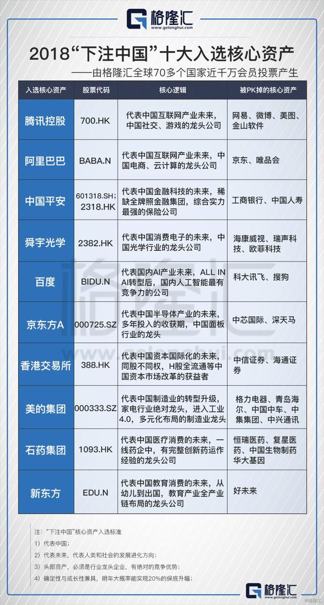 2018「下注中國」十大必配核心資產揭曉! - 每日頭條