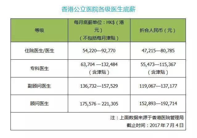 月薪22萬 看看香港醫生的工資是如何煉成 - 每日頭條