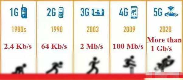 "3G,4G,5G等中的""G""代表的是什么,別人清楚但你不一定了解 - 每日頭條"