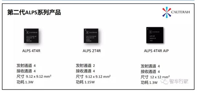 國內毫米波雷達晶片廠商核心技術及名單盤點! - 每日頭條