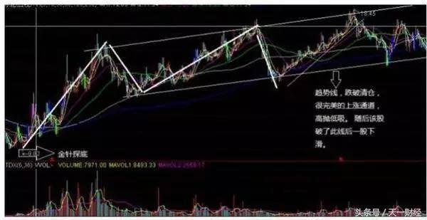 股票拉升前都會有的特徵。學懂了。你就懂得如何盈利了! - 每日頭條