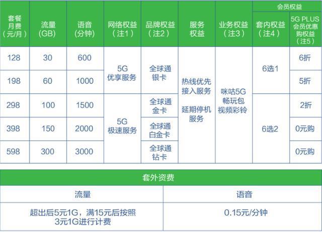 中國移動5G套餐資費公布 128元即可暢享5G - 每日頭條